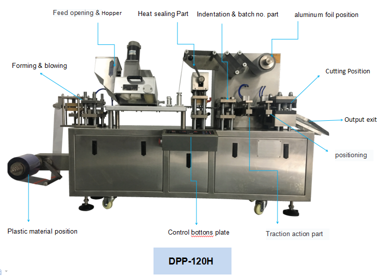 blister packaging machine details